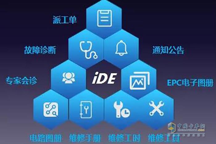 iDE系统8大核心功能