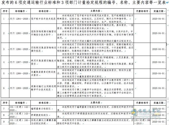 6项交通运输行业标准和3项部门计量检定规程的编号、名称、主要内容等一览表