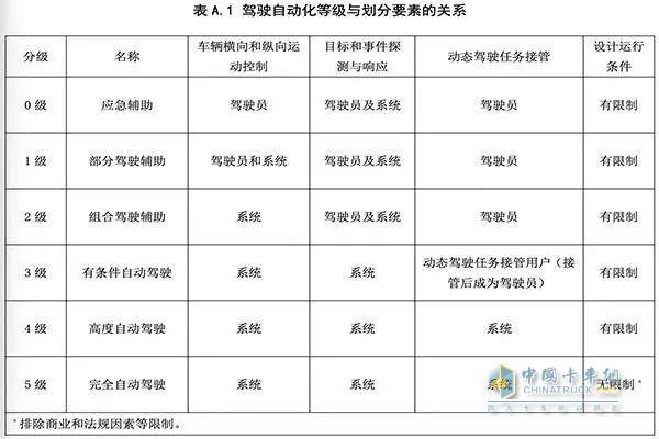 6个等级  中国自动驾驶标准来了!