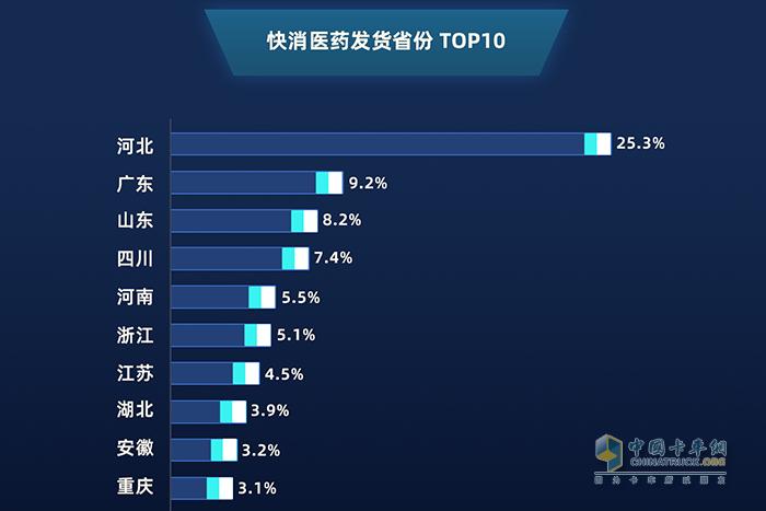 2019年1月——2020年1月 快消医药发货省份top10
