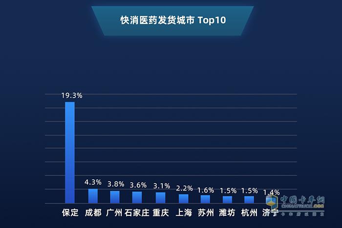 2019年1月——2020年1月 快消医药发货城市top10