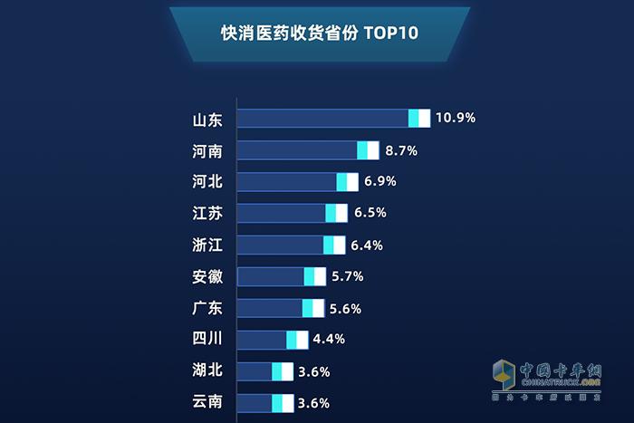 2019年1月——2020年1月 快消医药收货省份top10
