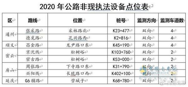 2020年4月6日起 北京第三批公路货车超限不停车检测执法设备启用