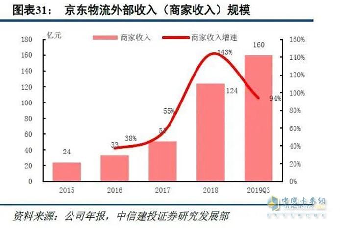京东物流外部收入(商家收入)规模 (图片来源:中信建投)