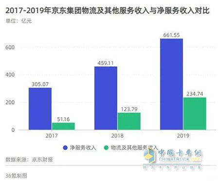 2017年-2019年京东集团物流及其他服务收入与净服务收入对比