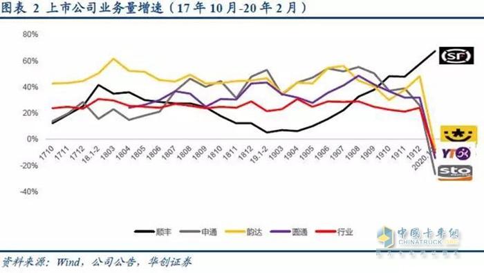 主流快递公司业务量增速(图片来源:华创证券)