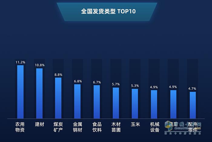 全国发货类型TOP10