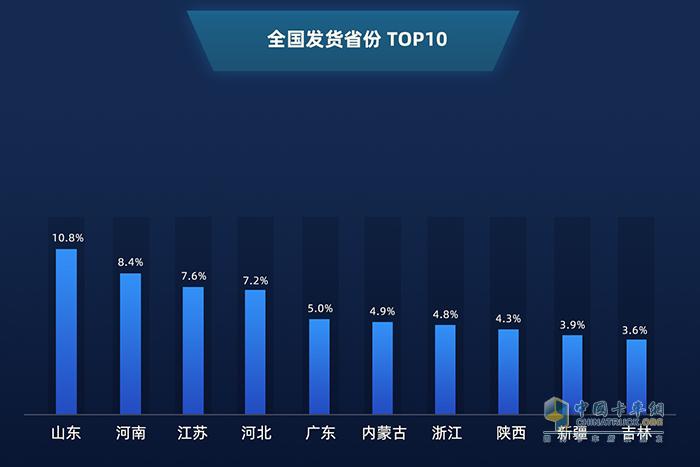 全国发货省份TOP10