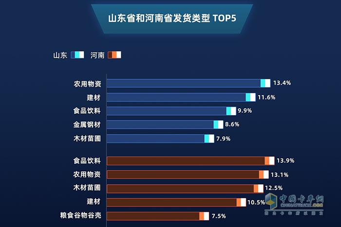 山东省和河南省发货类型TOP5