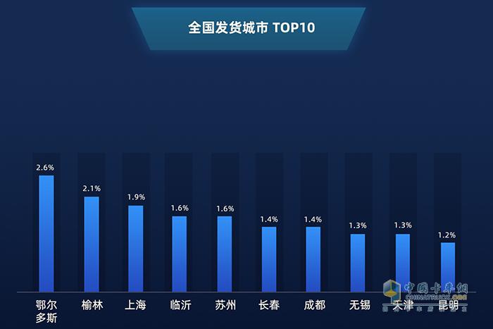 全国发货城市TOP5