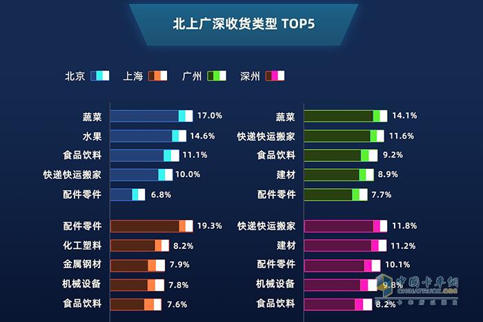 北上广深收获类型TOP5