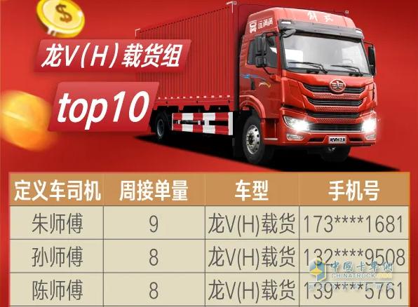 朱建波获得龙V(H)载货车组周冠军
