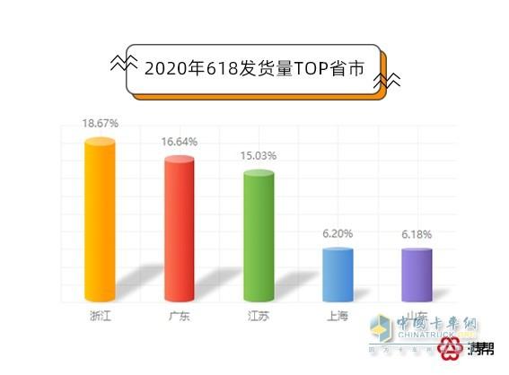 2020年618发货量TOP省市