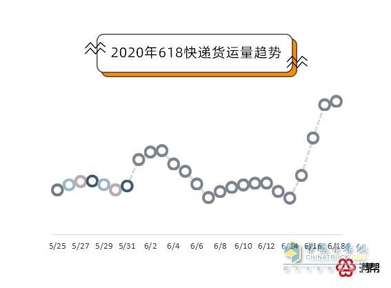2020年618快递货运量趋势