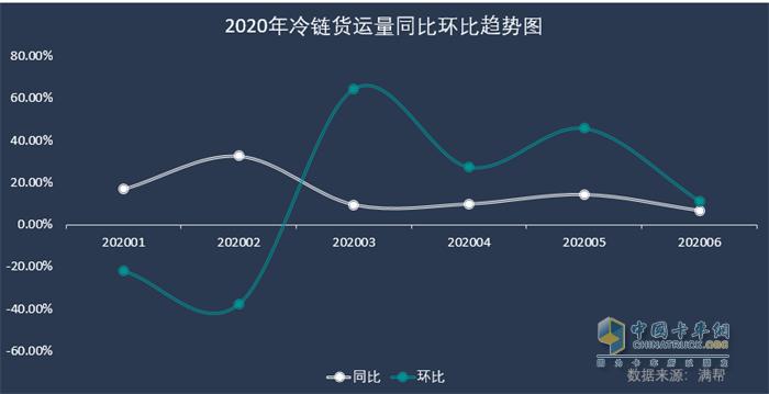2020年冷链货运量同比环比趋势图