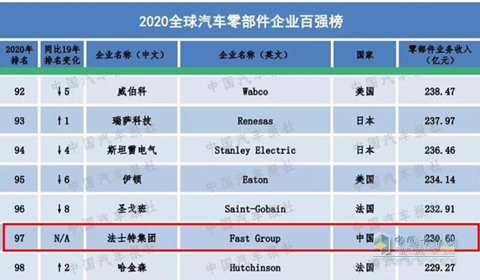 """法士特集团居于""""2020全球汽车零部件百强企业""""第97位"""