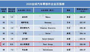 """再展实力 法士特荣膺2020汽车零部件""""双百强""""企业"""