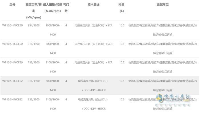 WP10.5H发动机型谱表