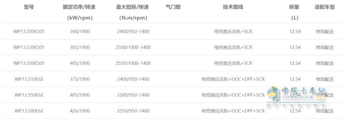 WP13发动机型谱表