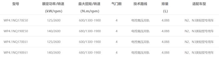 WP4.1N发动机型谱表