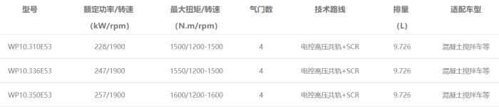 WP10发动机型谱表