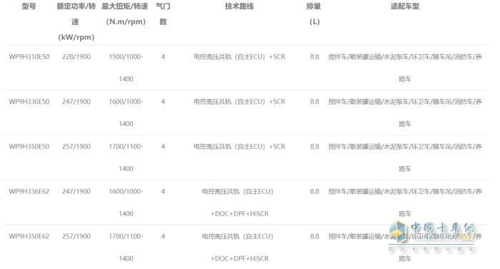 WP9H发动机型谱表