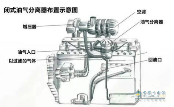 闭式油气分离器布置示意图