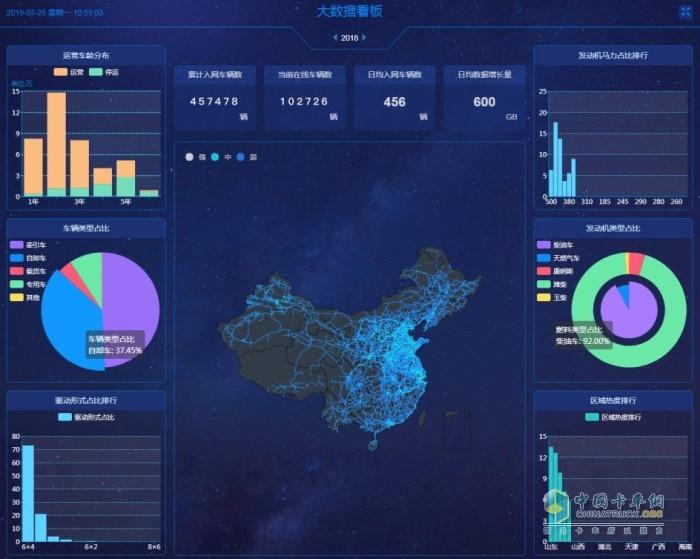 天行健大数据看板
