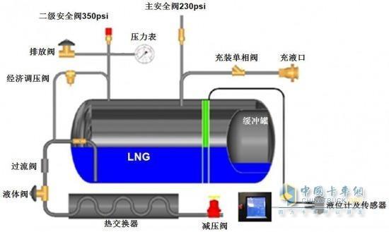 LNG气瓶结构(图1)