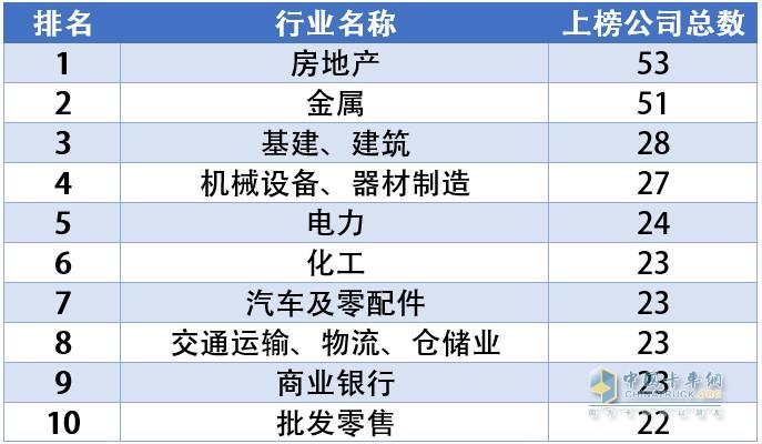 中国500强分行业Top10榜单