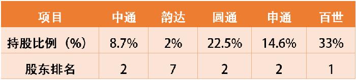 图为阿里在加盟制上市快递企业中的持股比例和股东排名,根据公开信息整理