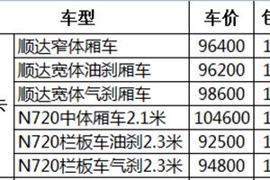 11W包牌蓝牌货车 北京你能买到哪些轻卡