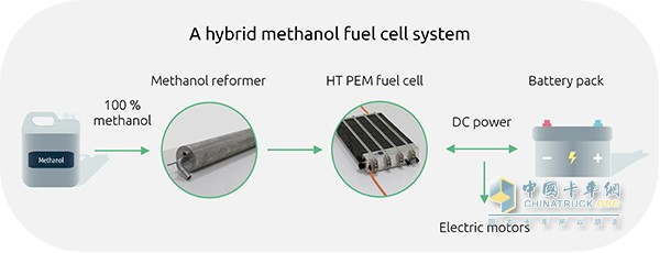 甲醇重整燃料电池混动系统