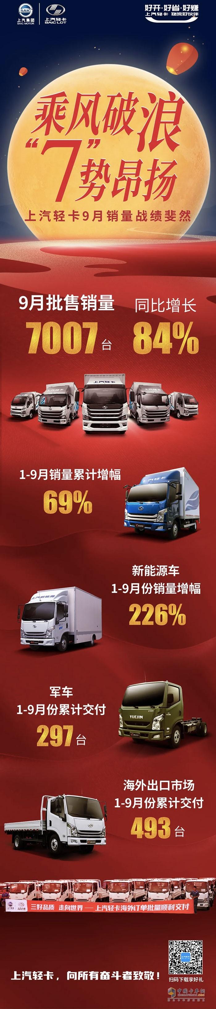 上汽轻卡发布2020年9月份销售战报,其中9月批售销量7007台,同比增长84%