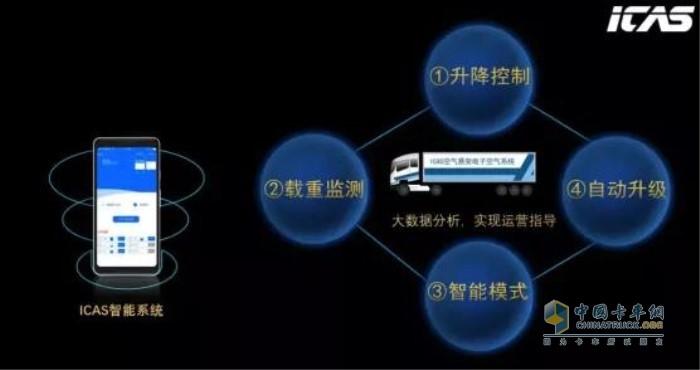 iCAS智能控制系统