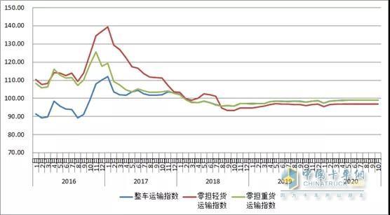 2016年以来各月中国公路物流运价分车型指数