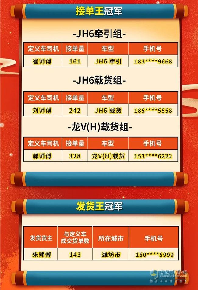 解放青汽双王评选