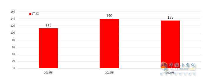 近三年的粉罐车厂家数据