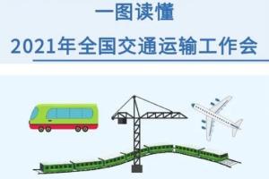 一图读懂2021年全国交通运输工作会