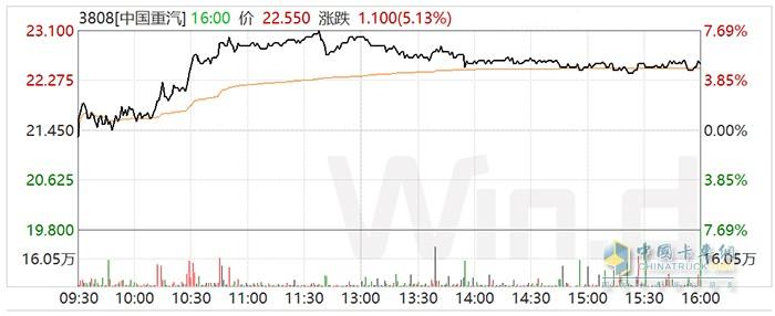 中国重汽1月13日A股、红筹股走势图