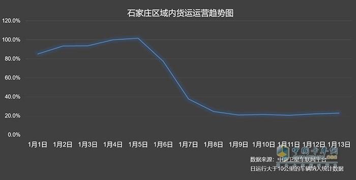中寰卫星商用车车联网石家庄车辆热力分布图