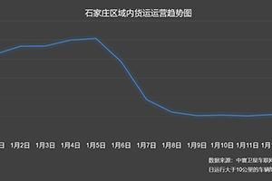 中寰卫星数据:上涨4%!疫情下石家庄货车运营稳妥有序