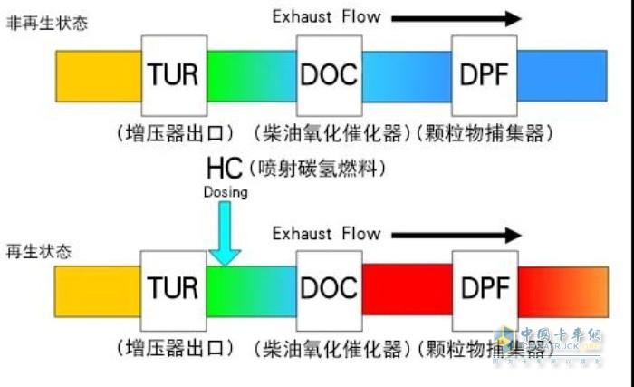 康明斯中国 国六 DPF再生控制