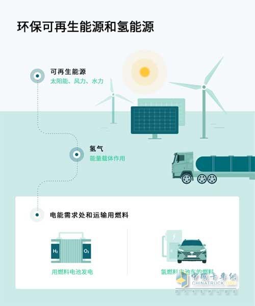 环保可再生能源和氢能源