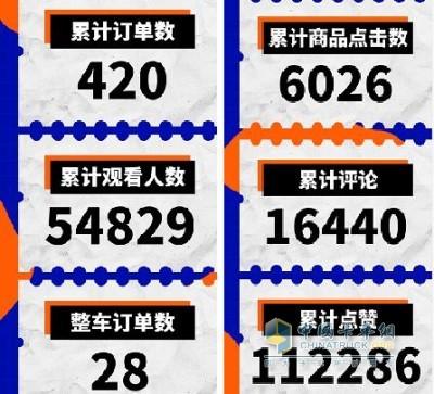累计观看人数高达54829名