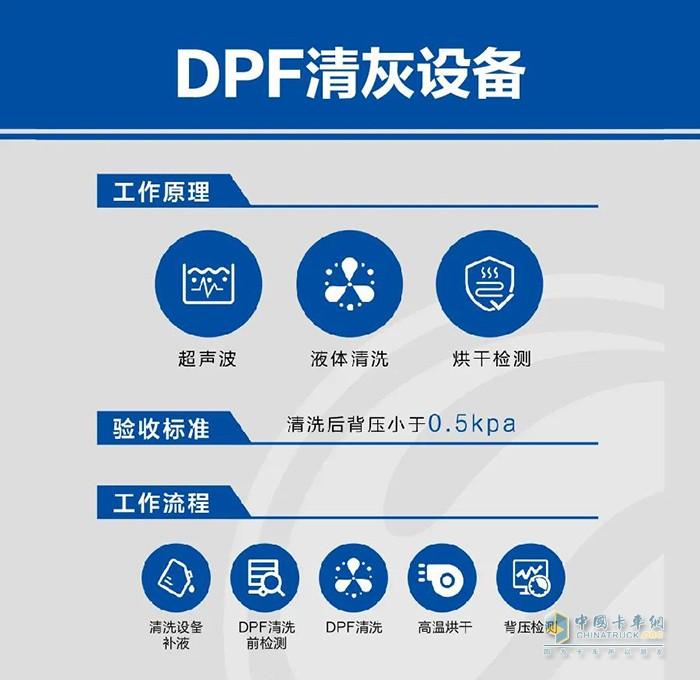 可兰素,DPF后处理系统清灰,车用尿素