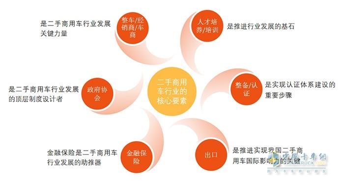中国汽车流通协会,二手商用车