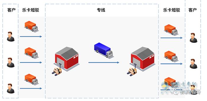 乐卡车联,零担运输,物流