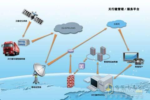 陕汽天行健是重卡行业第一个车联网系统